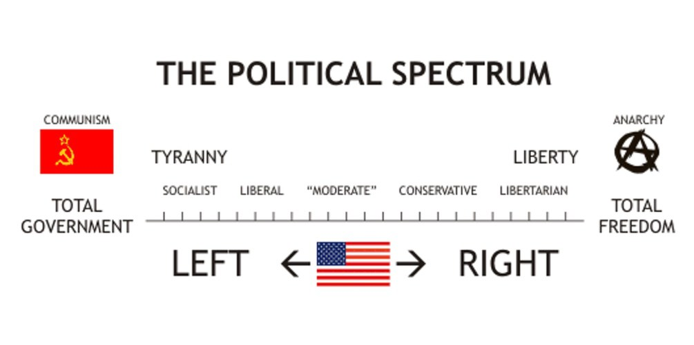 A Quick Guide to the Left-Right Ideological Spectrum